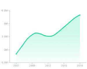 grafico estatistica